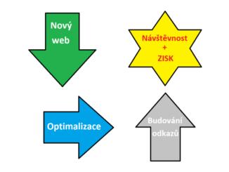 infografika linkbuilding