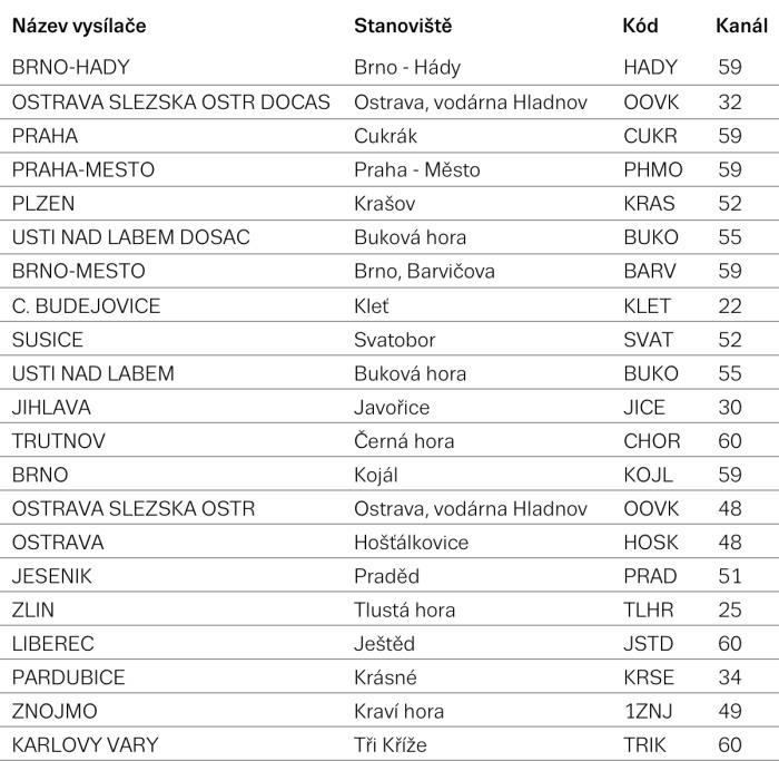 seznam tv - vysílače a kanál